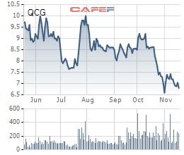 Giao dịch cổ phiếu QCG 6 tháng qua.
